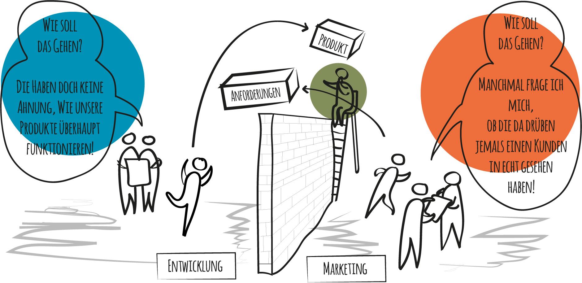 Organisationsentwicklung 4.0
