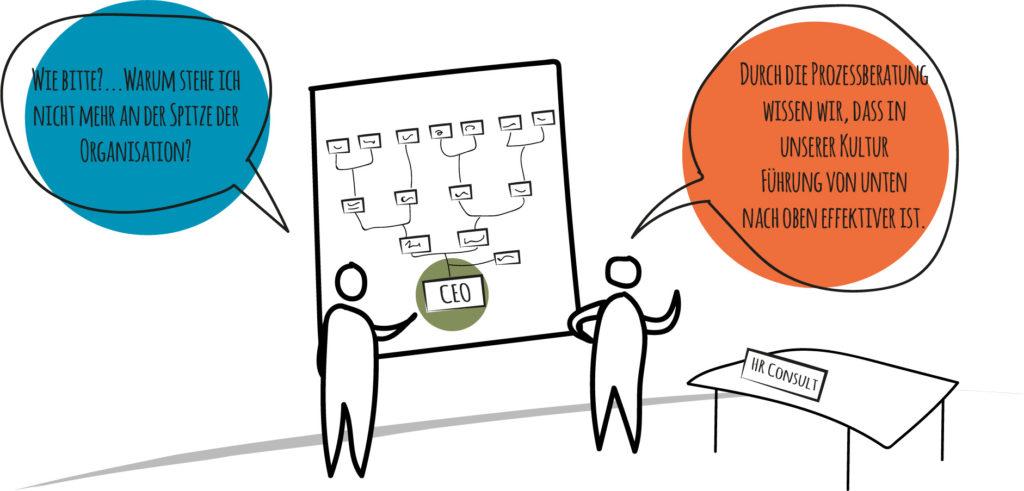 Corporate Culture Profiling