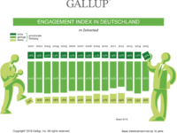 Gallup Engagement Index 2016