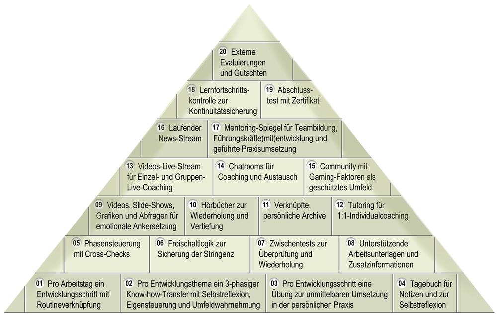 MELANGE-Nachhaltigkeitsmodell