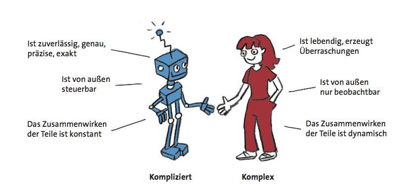 Kompliziert ist nicht gleich komplex: In Arbeit reicht sich beides die Hände